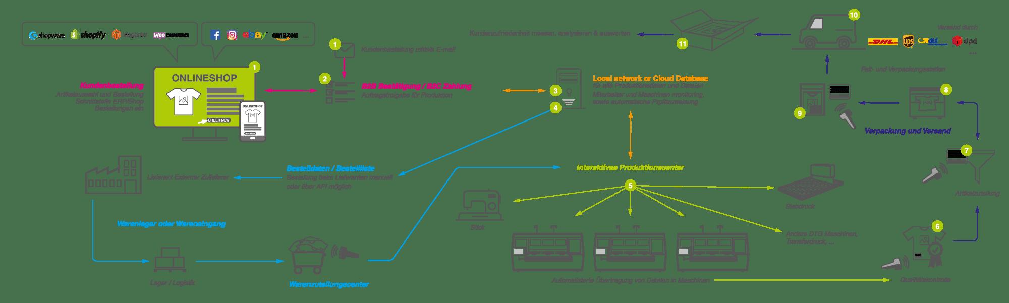 aeoon Autamatisierter Produktionsworkflow Lösungen