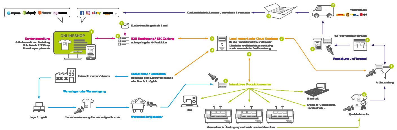 aeoon technologies - Automatisierter Produktionsworkflow